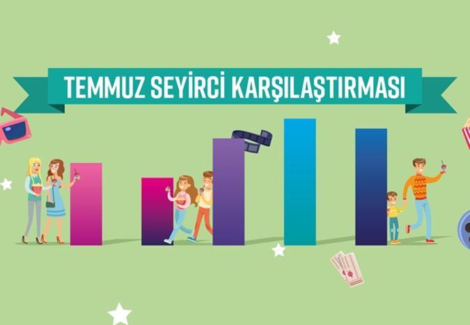 Box Office Türkiye - Temmuz 2018 raporu: Sinemaya giden her beş seyirciden dördünün tercihi yabancı filmler oldu
